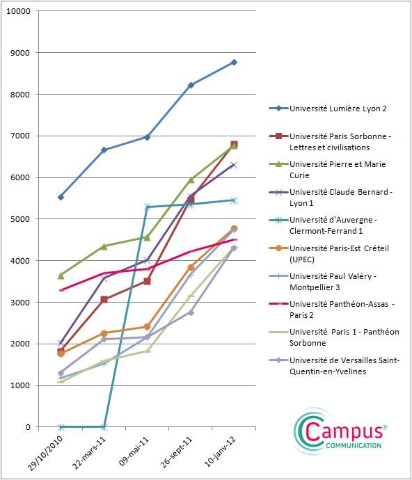 progression des fans d'universités sur Facebook